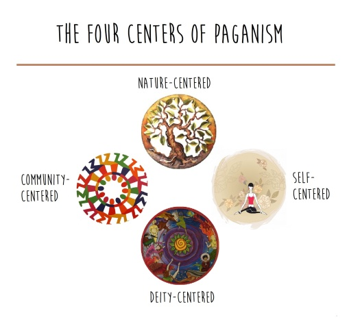 four centers of paganism